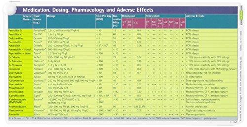 Antibiotics Pocketcard Set 2016