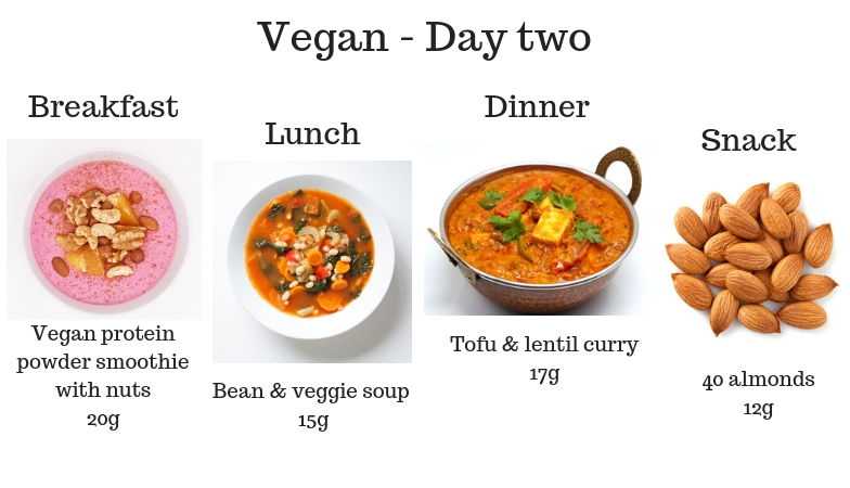 Vegan Day two 7 signs you're not getting enough protein