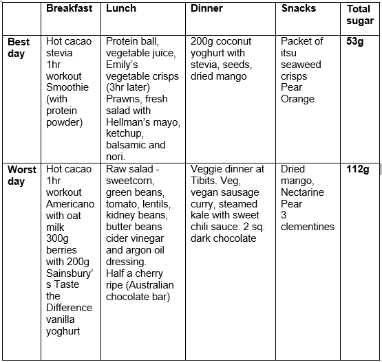 how much sugar are you really eating, case study three by healthista.com