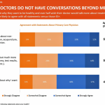 Physicians Don't Talk Enough with Patients About Non-Medical Needs