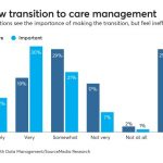 Organizations struggle in making the transition to care management