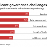 13 questions to ask to close the information governance gap