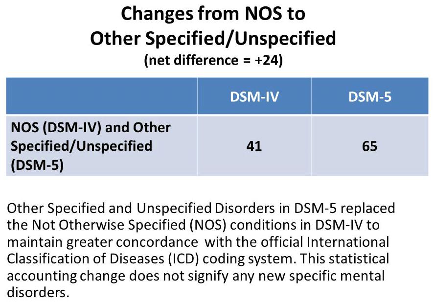 Mood Disorder Nos Dsm 5 Changes