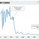 The measles infected nearly every child in the US — until a vaccine was introduced