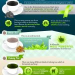 Alzheimer's and Coffee?