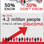 Cocaine Use Increases Risk Of Glaucoma