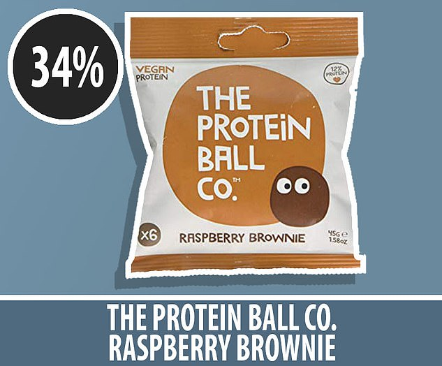 The Protein Ball Company's Raspberry Brownie was loaded with 15g of sugar in one pack of six balls