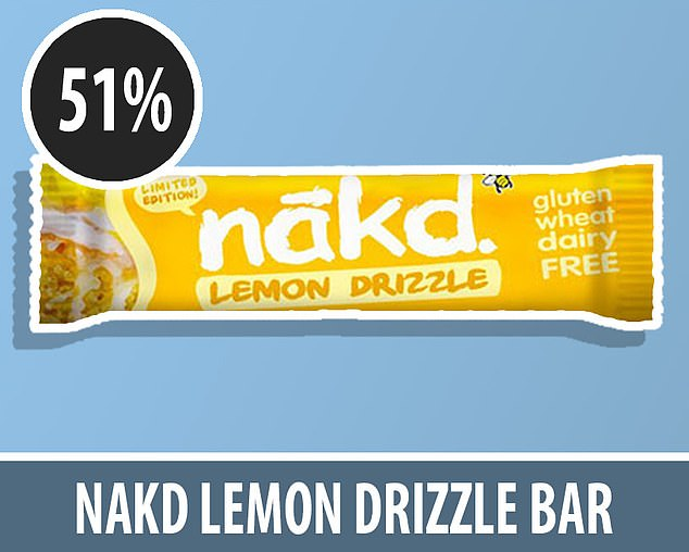 Nakd's Lemon Drizzle bar, which brags about having'no added sugar', was made up of 51 per cent of sugar. It served upfour teaspoons (17g) of the sweet stuff in one tiny 35g bar