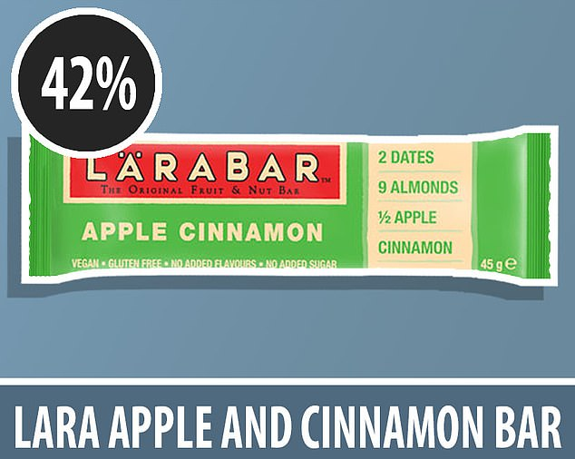 An Apple and Cinnamon Lara Bar, which made the same boast on its packaging, was crammed with 19g of sugar. That means sugar made up almost half of all its ingredients