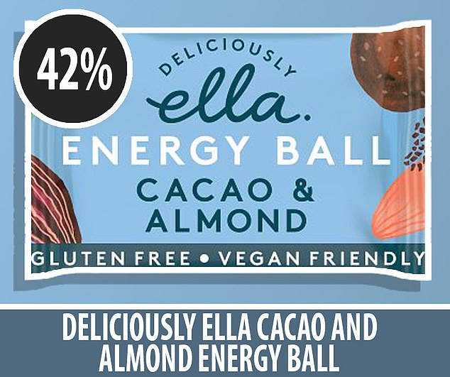 A Deliciously Ella Cacao and Almond Energy Ball is made up of 42 per cent of sugar, which works out at 16.7g, or more than four teaspoons