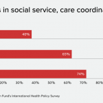PCPs struggle to coordinate care, communicate with providers