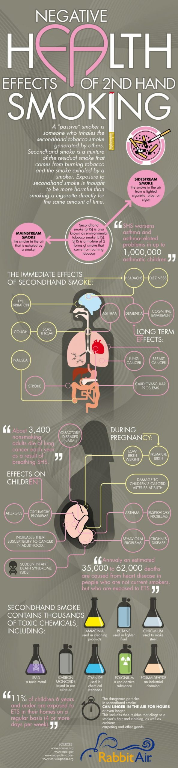 Secondhand Smoke Infographic