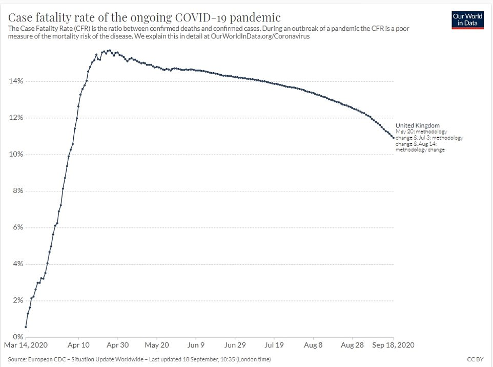 But experts insist a second wave of Covid-19 in Britain would not be nearly as fatal as the first because doctors have got better at treating the disease, thanks to scientific breakthroughs. Data shows how the case-fatality rate, the number of deaths for every confirmed case, has dropped since the start of the outbreak in Britain