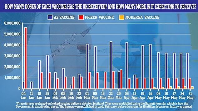 Supply figures for the vaccines were always expected to dip in April and May, according to projections published by the Scottish Government in January u2014 before the UK had struck a deal for 10million doses from India. Therefore, the India delivery delay is believed to be separate from these figures