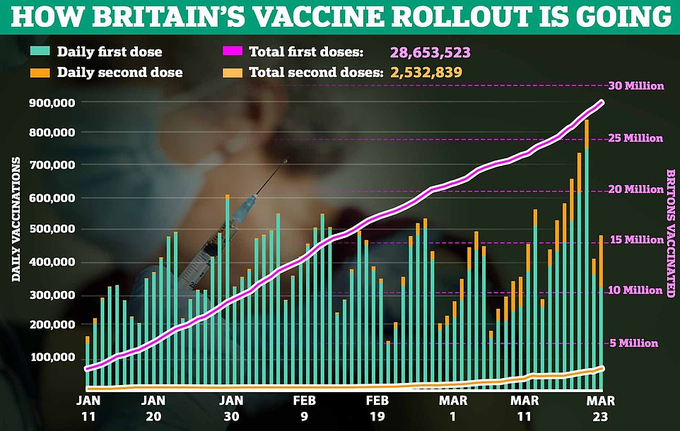 Just 10 foundation trusts in England recorded nearly 20 per cent of all deaths in hospitals in England, NHS data shows. A further 14 people died with coronavirus on Tuesday (top), new infections dropped to 5,605 and a further 325,650 received their first dose of a vaccine